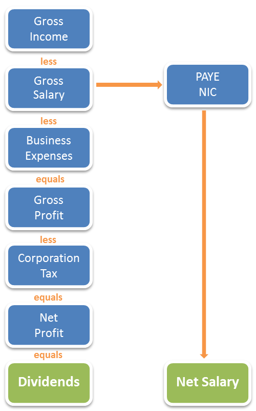 contractor limited company revenue flow
