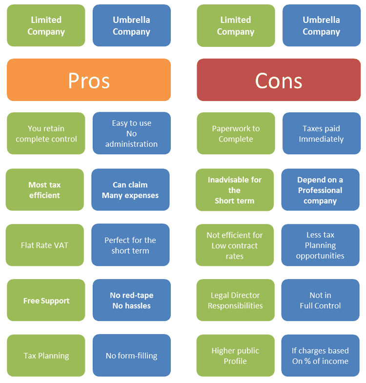 Pros and cons of a contractors limited company and a contractors